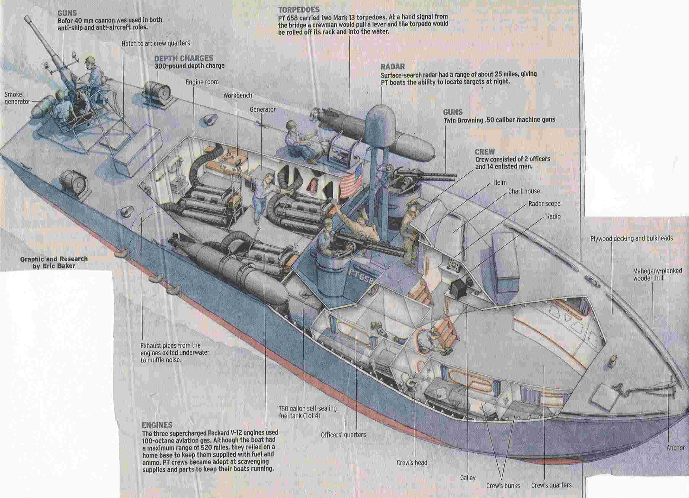 PT 658 News PT boats Weapons of War News Article The